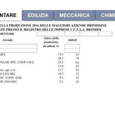 La classifica delle aziende più produttive nel territorio brindisino: 19 superano i 10milioni di euro
